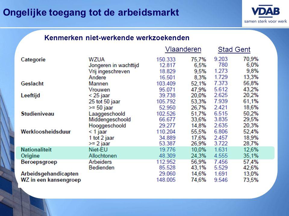 Vlaanderen Stad Gent Kenmerken niet-werkende werkzoekenden