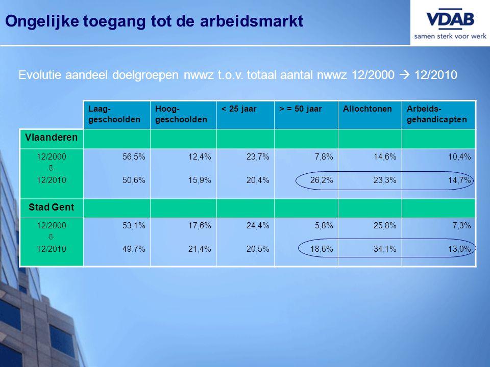 Evolutie aandeel doelgroepen nwwz t.o.v. totaal aantal nwwz 12/2000  12/2010 Ongelijke toegang tot de arbeidsmarkt Laag- geschoolden Hoog- geschoolde