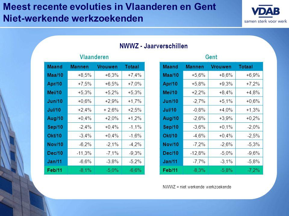 Meest recente evoluties in Vlaanderen en Gent Niet-werkende werkzoekenden NWWZ - Jaarverschillen VlaanderenGent MaandMannenVrouwenTotaalMaandMannenVro