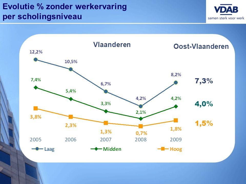 7,3% 1,5% 4,0% Oost-Vlaanderen Evolutie % zonder werkervaring per scholingsniveau Vlaanderen