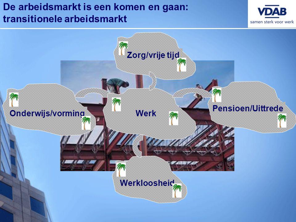 Zorg/vrije tijd Pensioen/Uittrede Werk Werkloosheid Onderwijs/vorming De arbeidsmarkt is een komen en gaan: transitionele arbeidsmarkt