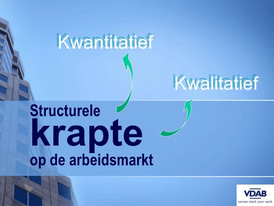 Structurele krapte op de arbeidsmarkt Kwantitatief Kwalitatief