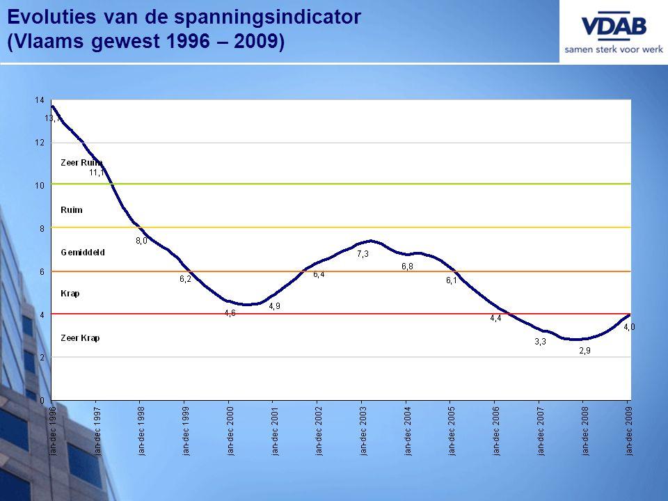 Evoluties van de spanningsindicator (Vlaams gewest 1996 – 2009)