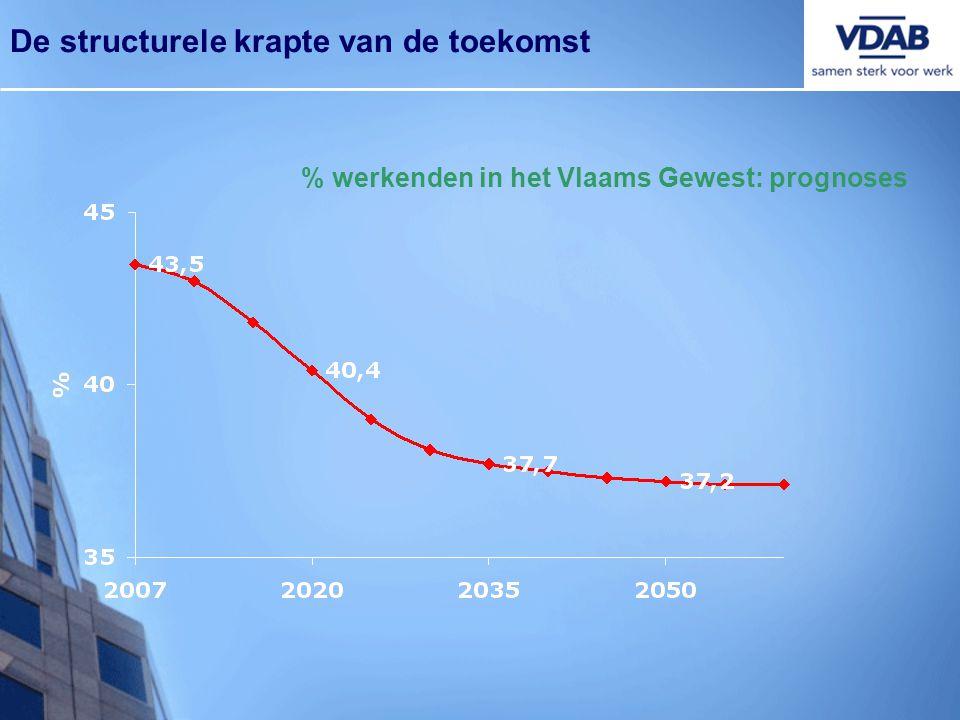 De structurele krapte van de toekomst % werkenden in het Vlaams Gewest: prognoses