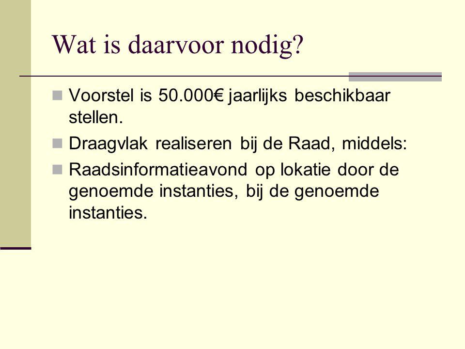 Wat is daarvoor nodig?  Voorstel is 50.000€ jaarlijks beschikbaar stellen.  Draagvlak realiseren bij de Raad, middels:  Raadsinformatieavond op lok