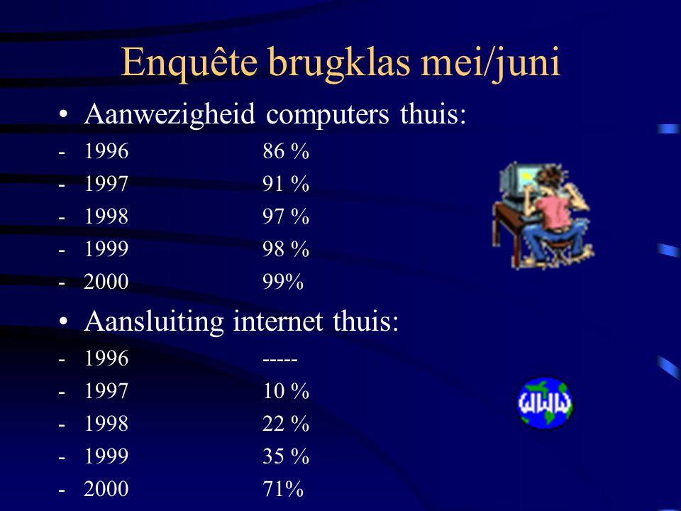Enquête brugklas mei/juni •Aanwezigheid computers thuis: -199686 % -199791 % -199897 % -199998 % -200099% •Aansluiting internet thuis: -1996----- -199710 % -199822 % -199935 % -200071%
