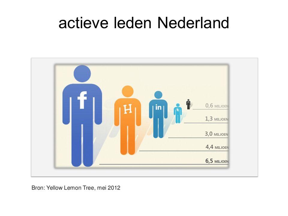 actieve leden Nederland