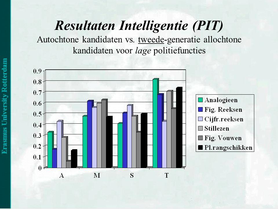 Resultaten Intelligentie (PIT) Autochtone kandidaten vs.