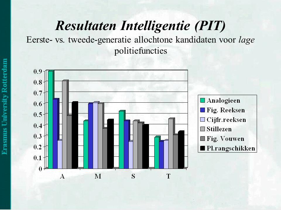 Resultaten Intelligentie (PIT) Eerste- vs.