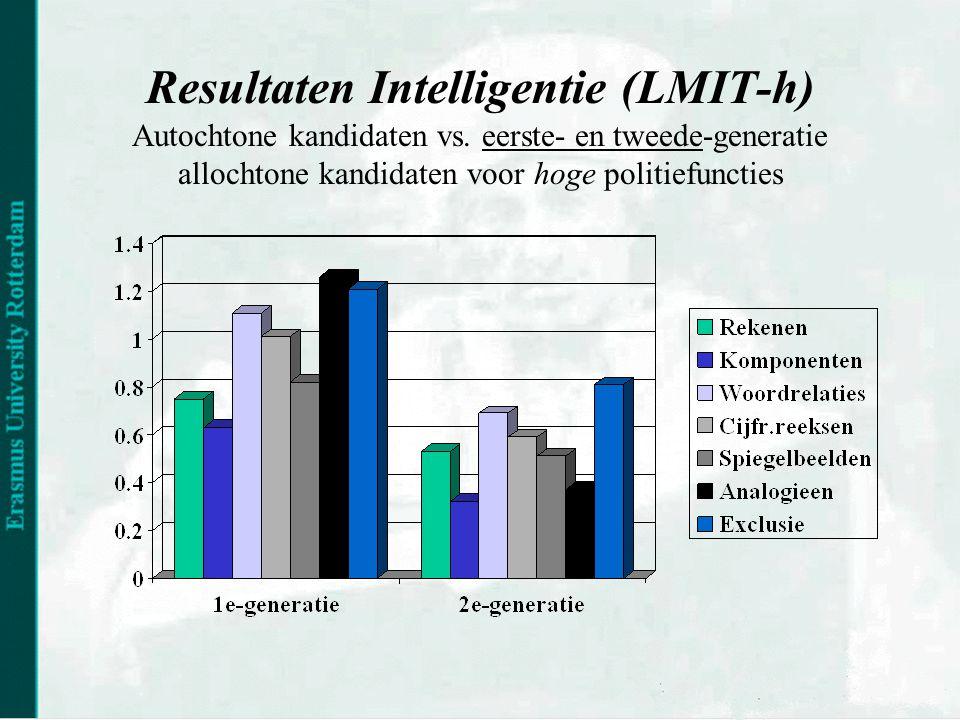 Resultaten Intelligentie (LMIT-h) Autochtone kandidaten vs.