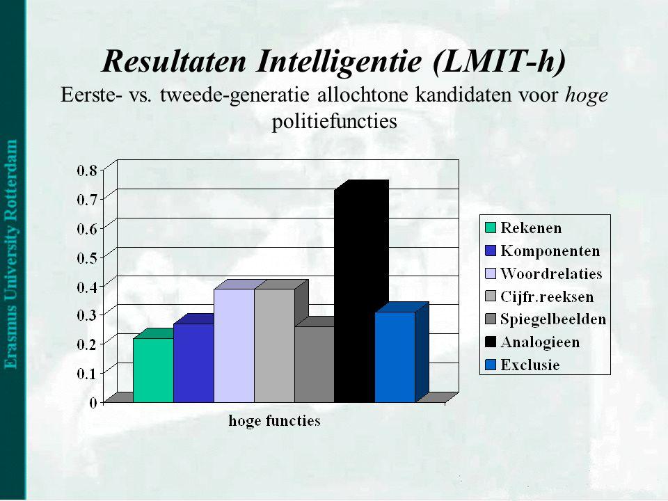 Resultaten Intelligentie (LMIT-h) Eerste- vs.