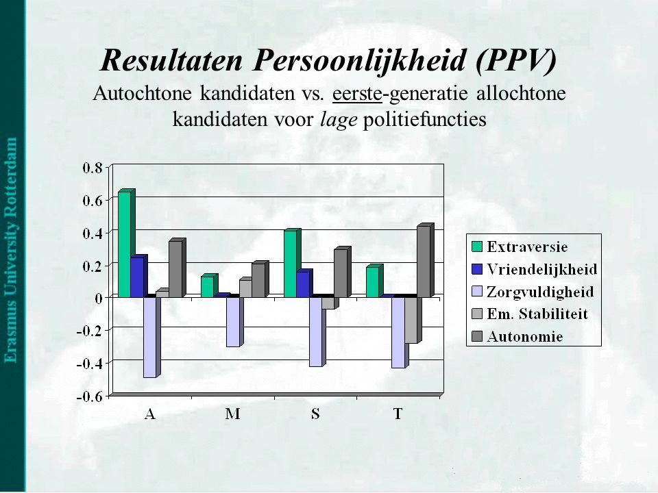 Resultaten Persoonlijkheid (PPV) Autochtone kandidaten vs.