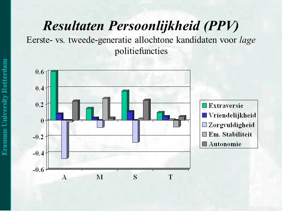Resultaten Persoonlijkheid (PPV) Eerste- vs.