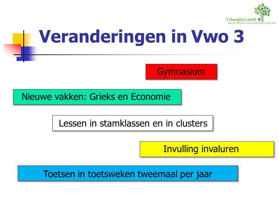 Keuzes voor Vwo 3 1.Vwo 2. Gymnasium 3. Vwo met technasium 4.