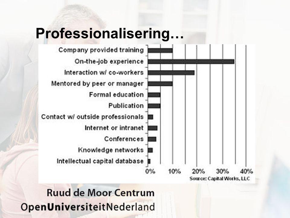 Professionaliseringsindex - 1 •Welke professionaliseringsvormen dragen het meest bij het effectief handelen van het beroep.