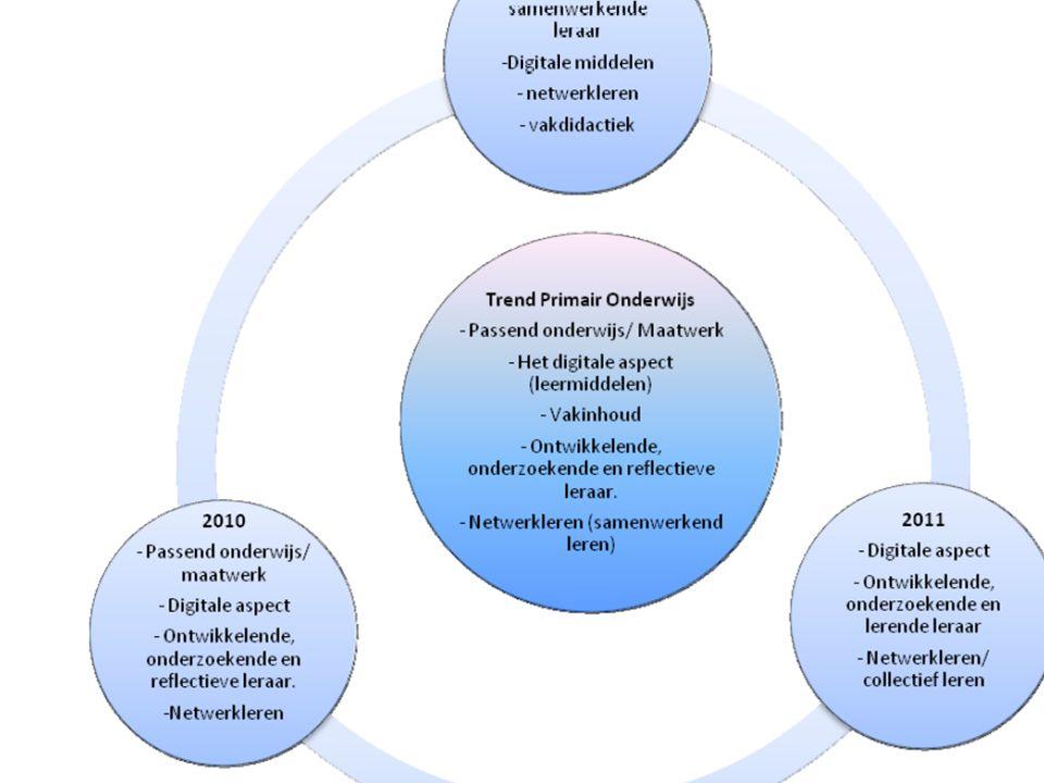 Onderwerpen vraagsturing 2010 • inzet open methodes bij arrangeren digitaal lesmateriaal • geef de leraar de middelen voor zijn vak terug • het op gan