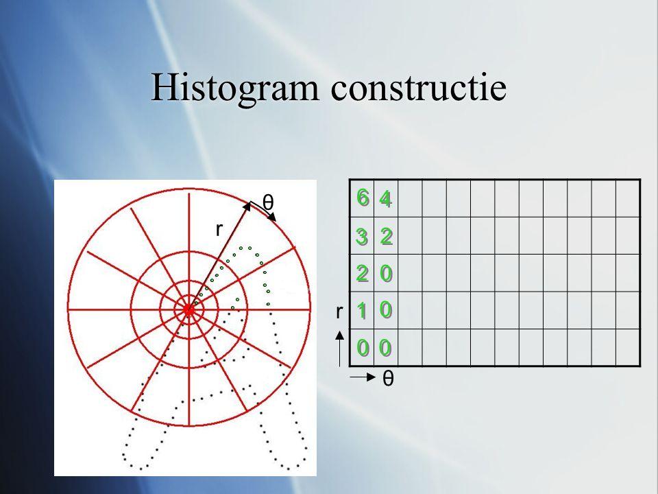 Histogram constructie r θ θ r 0 0 0 0 0 0 0 0 1 1 2 2 2 2 3 3 6 6 4 4