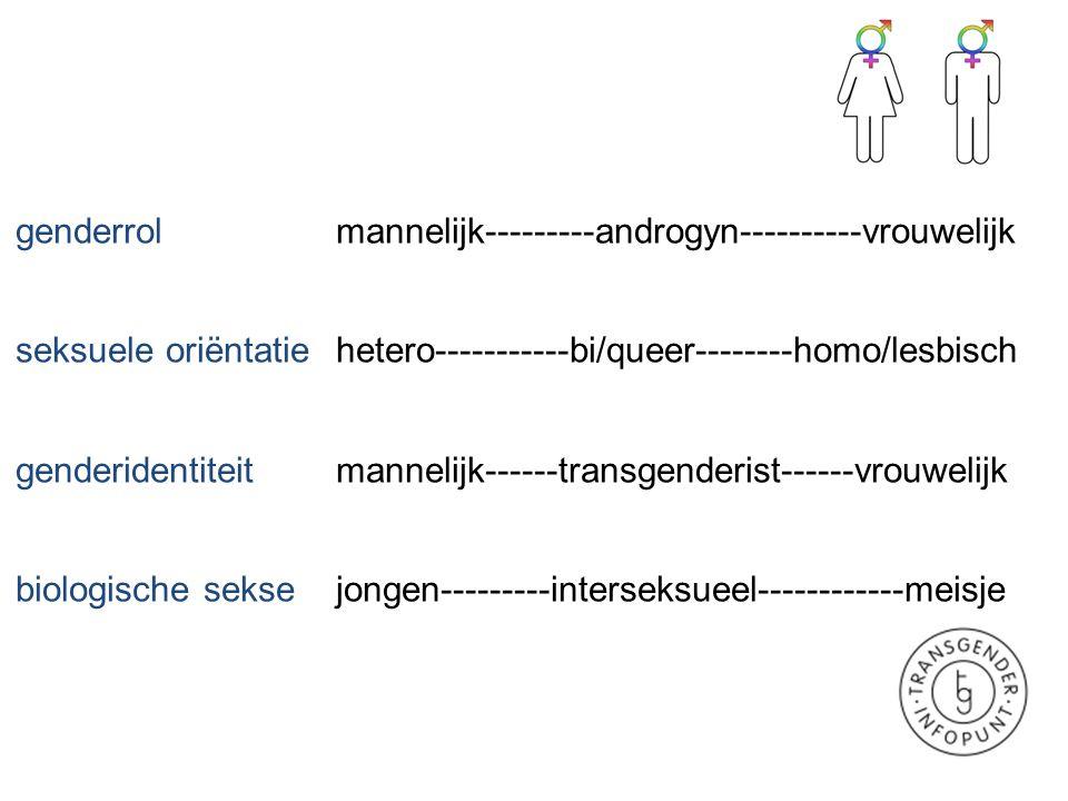 genderrol mannelijk---------androgyn----------vrouwelijk seksuele oriëntatie hetero-----------bi/queer--------homo/lesbisch genderidentiteitmannelijk-