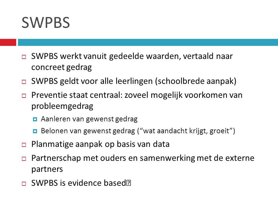 SWPBS  SWPBS werkt vanuit gedeelde waarden, vertaald naar concreet gedrag  SWPBS geldt voor alle leerlingen (schoolbrede aanpak)  Preventie staat centraal: zoveel mogelijk voorkomen van probleemgedrag  Aanleren van gewenst gedrag  Belonen van gewenst gedrag ( wat aandacht krijgt, groeit )  Planmatige aanpak op basis van data  Partnerschap met ouders en samenwerking met de externe partners  SWPBS is evidence based