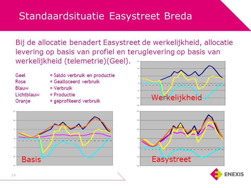 14 Standaardsituatie Easystreet Breda Bij de allocatie benadert Easystreet de werkelijkheid, allocatie levering op basis van profiel en teruglevering op basis van werkelijkheid (telemetrie)(Geel).