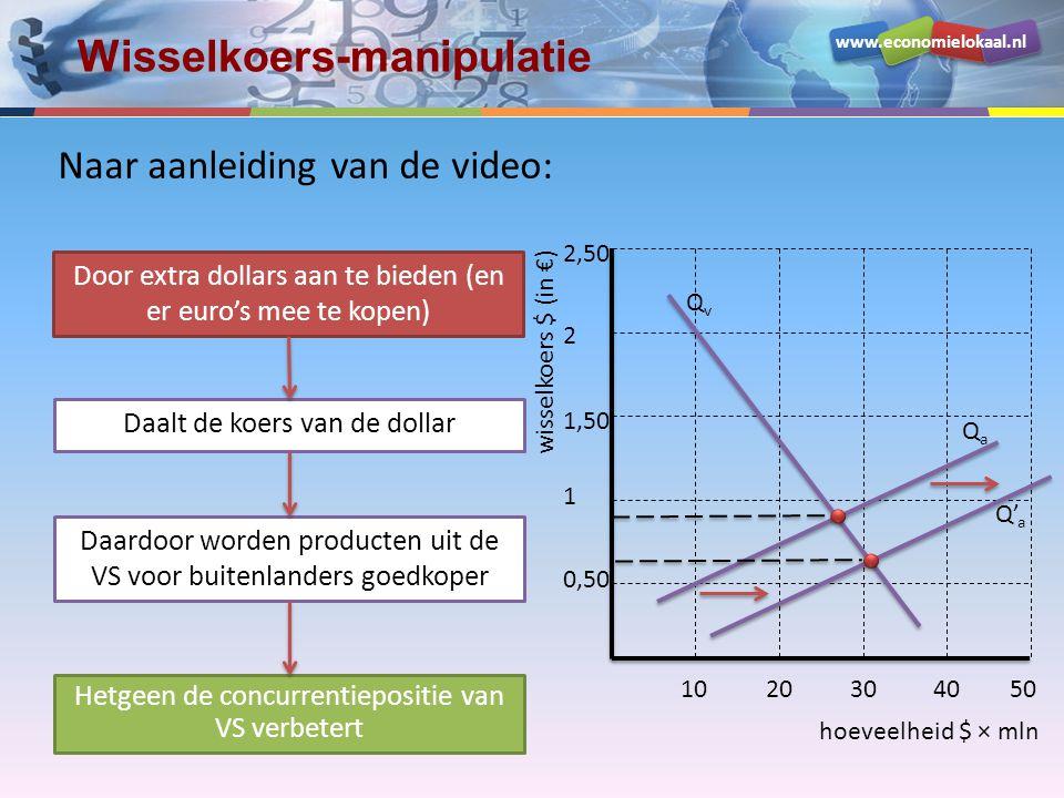 www.economielokaal.nl Wisselkoers-manipulatie Door extra dollars aan te bieden (en er euro's mee te kopen) hoeveelheid $ × mln wisselkoers $ (in €) 0,50 1 1,50 2 2,50 1020304050 QvQv QaQa Daalt de koers van de dollar Daardoor worden producten uit de VS voor buitenlanders goedkoper Hetgeen de concurrentiepositie van VS verbetert Q' a Naar aanleiding van de video: