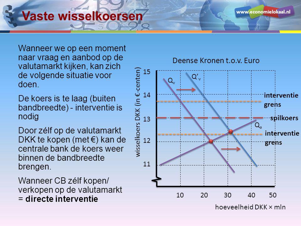 www.economielokaal.nl Vaste wisselkoersen Wanneer we op een moment naar vraag en aanbod op de valutamarkt kijken, kan zich de volgende situatie voor doen.