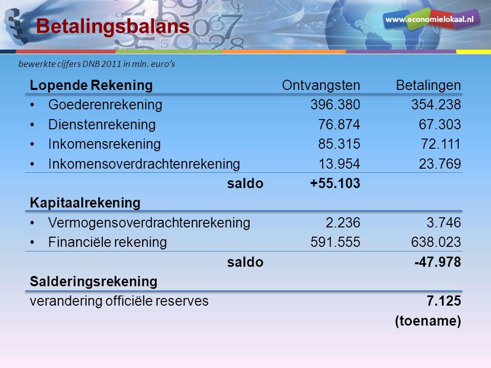 www.economielokaal.nl Betalingsbalans Lopende Rekening •Goederenrekening •Dienstenrekening •Inkomensrekening •Inkomensoverdrachtenrekening saldo Kapit