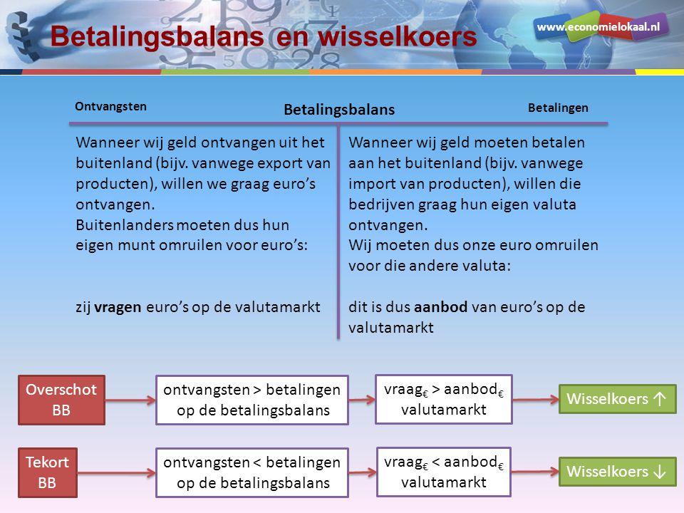 www.economielokaal.nl Betalingsbalans en wisselkoers Tekort BB ontvangsten < betalingen op de betalingsbalans vraag € < aanbod € valutamarkt Wisselkoe