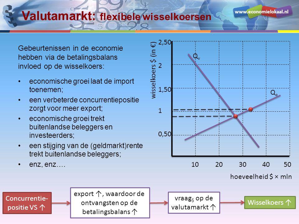 www.economielokaal.nl Valutamarkt: flexibele wisselkoersen Gebeurtenissen in de economie hebben via de betalingsbalans invloed op de wisselkoers: •eco