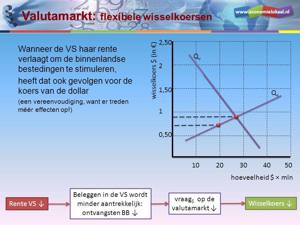 www.economielokaal.nl Valutamarkt: flexibele wisselkoersen Wanneer de VS haar rente verlaagt om de binnenlandse bestedingen te stimuleren, heeft dat o