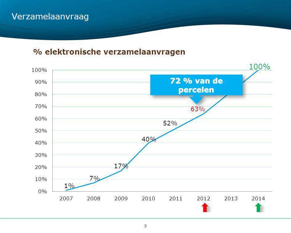 34 Agromilieumaatregelen BetalingsaanvraagVerbintenisaanvraag Overzichtscherm per groep van maatregelen 2012 2013