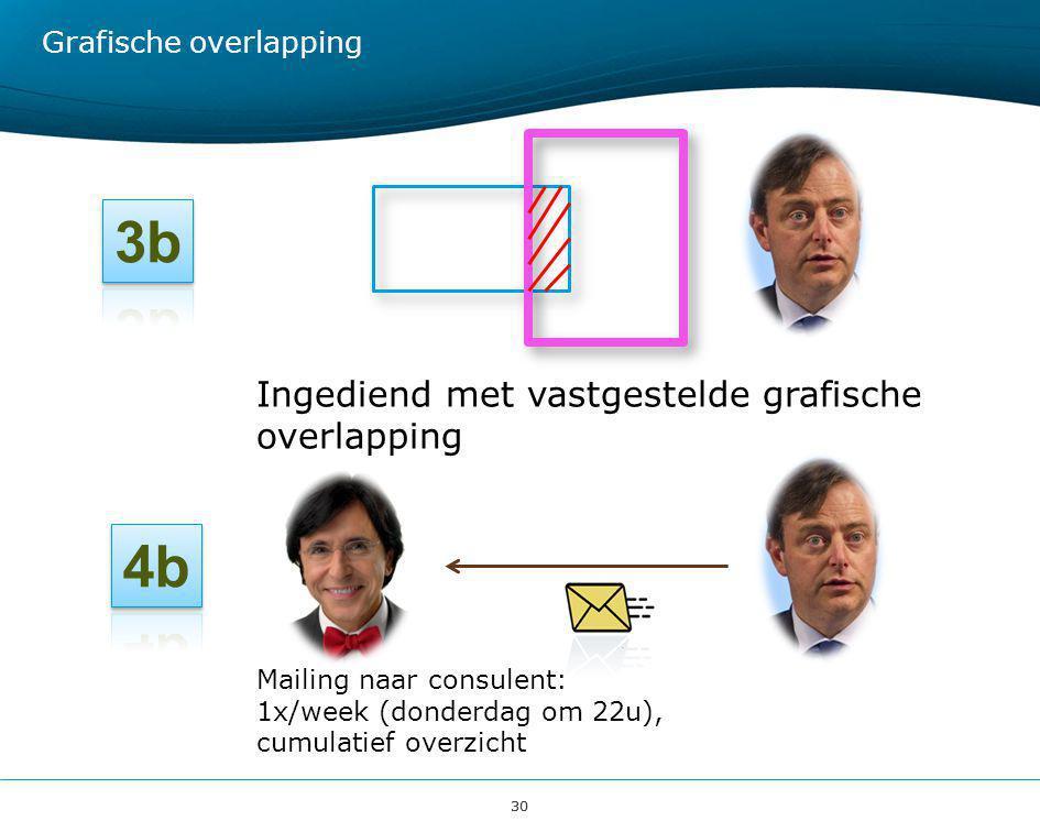 30 Grafische overlapping Ingediend met vastgestelde grafische overlapping Mailing naar consulent: 1x/week (donderdag om 22u), cumulatief overzicht