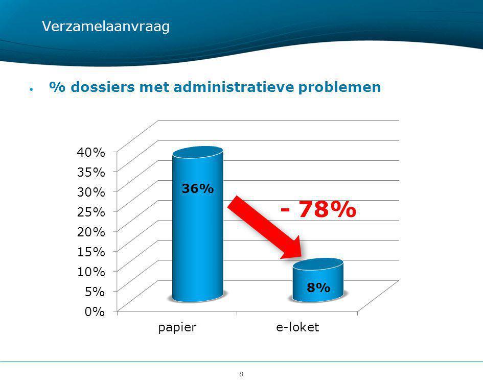 8 Verzamelaanvraag • % dossiers met administratieve problemen - 78%
