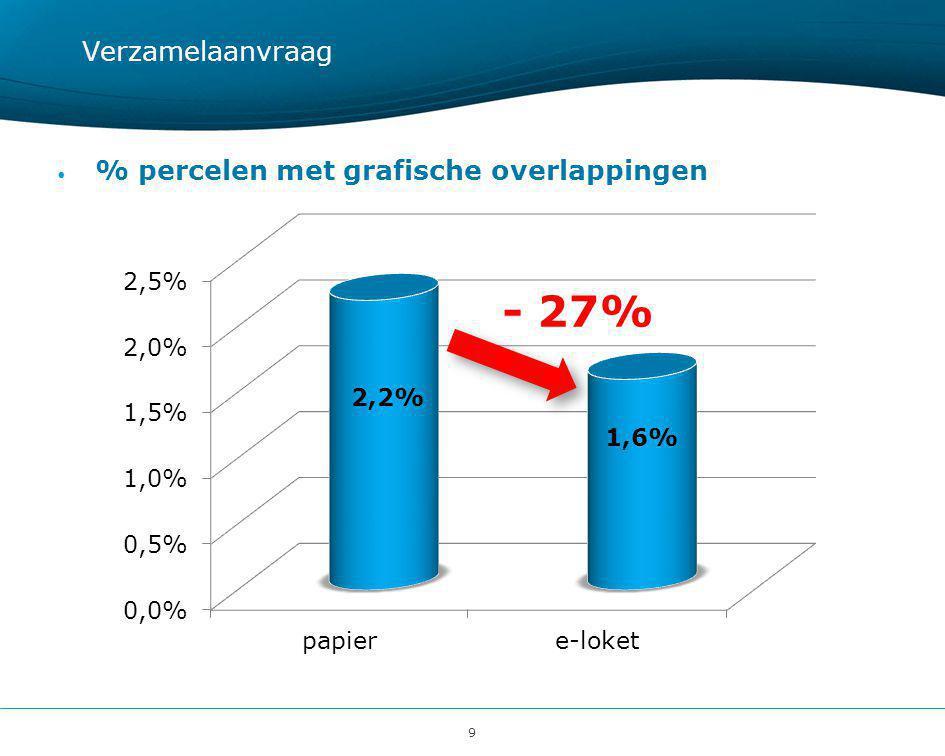 9 Verzamelaanvraag • % percelen met grafische overlappingen - 27%