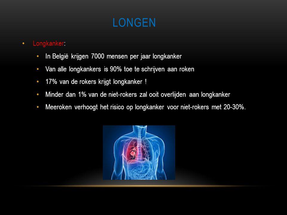 LONGEN • Longkanker: • In België krijgen 7000 mensen per jaar longkanker • Van alle longkankers is 90% toe te schrijven aan roken • 17% van de rokers