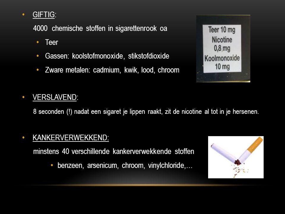 • GIFTIG: 4000 chemische stoffen in sigarettenrook oa • Teer • Gassen: koolstofmonoxide, stikstofdioxide • Zware metalen: cadmium, kwik, lood, chroom