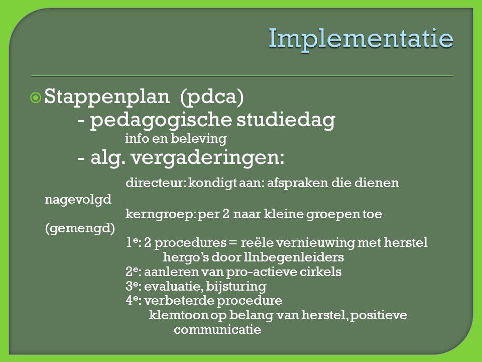  Stappenplan (pdca) - pedagogische studiedag info en beleving - alg. vergaderingen: directeur: kondigt aan: afspraken die dienen nagevolgd kerngroep: