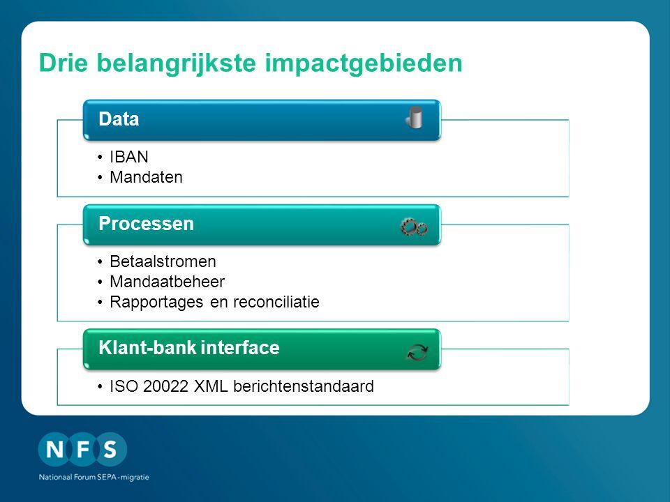 Drie belangrijkste impactgebieden •IBAN •Mandaten Data •Betaalstromen •Mandaatbeheer •Rapportages en reconciliatie Processen •ISO 20022 XML berichtenstandaard Klant-bank interface