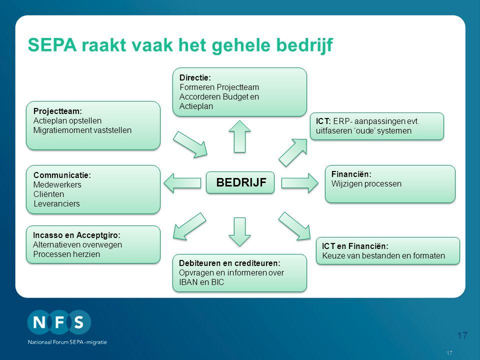 SEPA raakt vaak het gehele bedrijf ICT: ERP- aanpassingen evt.