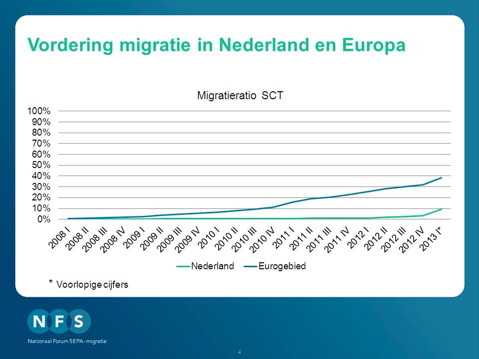 Vordering migratie in Nederland en Europa 4 * Voorlopige cijfers