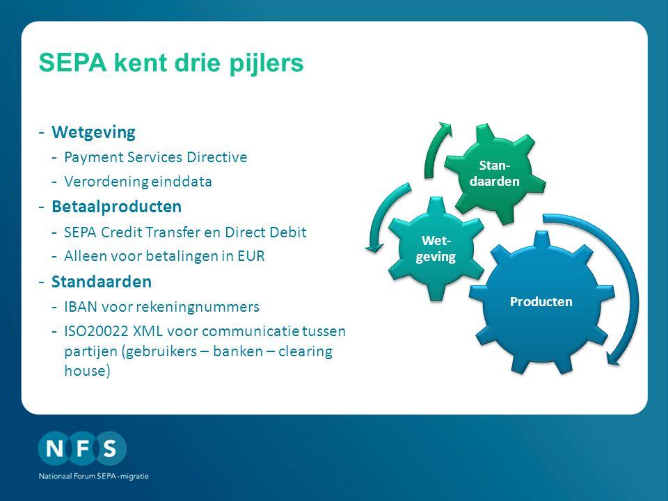SEPA kent drie pijlers - Wetgeving - Payment Services Directive - Verordening einddata - Betaalproducten - SEPA Credit Transfer en Direct Debit - Alleen voor betalingen in EUR - Standaarden - IBAN voor rekeningnummers - ISO20022 XML voor communicatie tussen partijen (gebruikers – banken – clearing house) Producten Wet- geving Stan- daarden