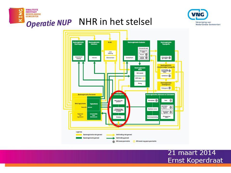 NHR in het stelsel 21 maart 2014 Ernst Koperdraat 2