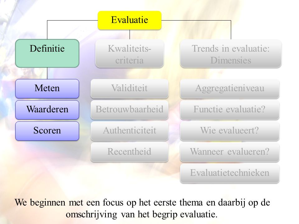 Evaluatie Aggregatieniveau Kwaliteits- criteria Trends in evaluatie: Dimensies Definitie Functie evaluatie.