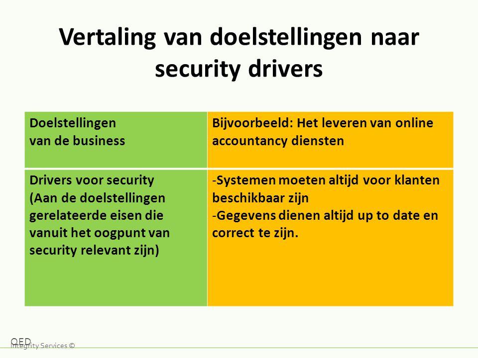 Vertaling van doelstellingen naar security drivers Doelstellingen van de business Bijvoorbeeld: Het leveren van online accountancy diensten Drivers vo