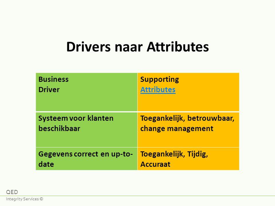Drivers naar Attributes Business Driver Supporting Attributes Systeem voor klanten beschikbaar Toegankelijk, betrouwbaar, change management Gegevens c