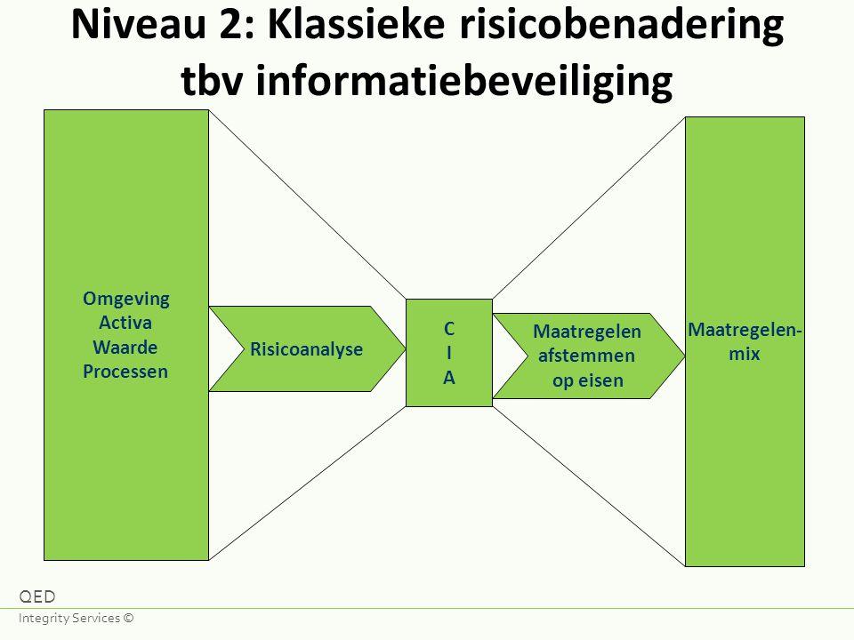 Omgeving Activa Waarde Processen Risicoanalyse CIACIA Maatregelen- mix Maatregelen afstemmen op eisen Niveau 2: Klassieke risicobenadering tbv informa