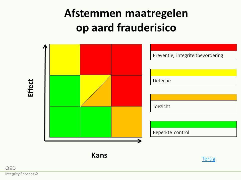 QED Integrity Services Marcel Westerhoud T:+31 (0) 6 122 699 24 E:m.westerhoud@qed-integrityservices.nl I:www.qed-integrityservices.nl QED Integrity Services ©