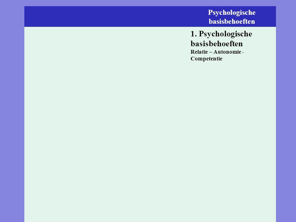 Het pedagogische antwoord op alle ontkoppelingen Psychologische basisbehoeften 1. Psychologische basisbehoeften Relatie – Autonomie - Competentie