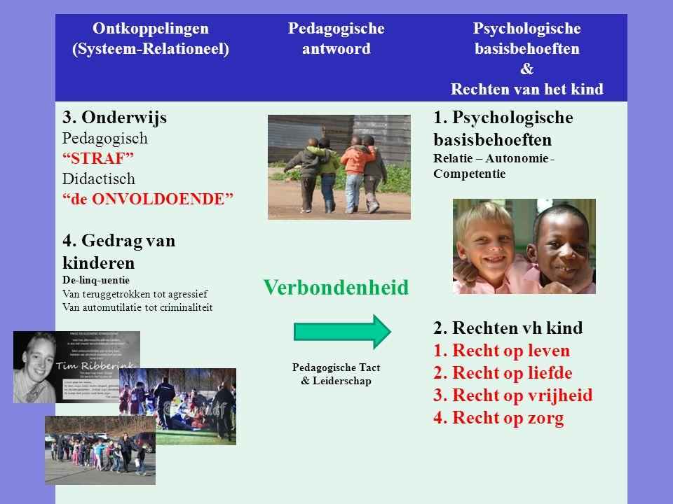 Het pedagogische antwoord op alle ontkoppelingen Ontkoppelingen (Systeem-Relationeel) Pedagogische antwoord Psychologische basisbehoeften & Rechten va
