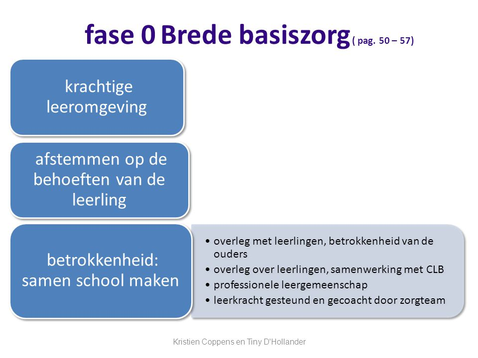 fase 0Brede basiszorg ( pag.